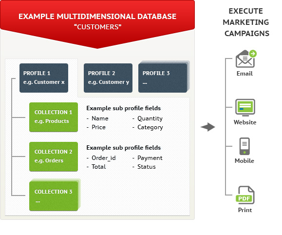 Store more data in a multi-dimensional database